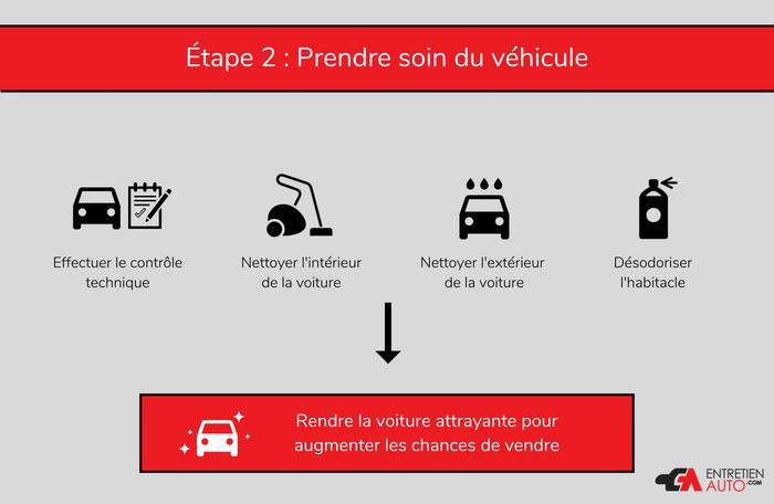 Etape 2 : Prendre soin du véhicule